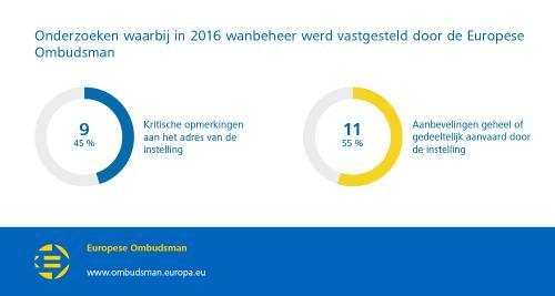 Onderzoeken waarbij in 2016 wanbeheer werd vastgesteld door de Europese Ombudsman