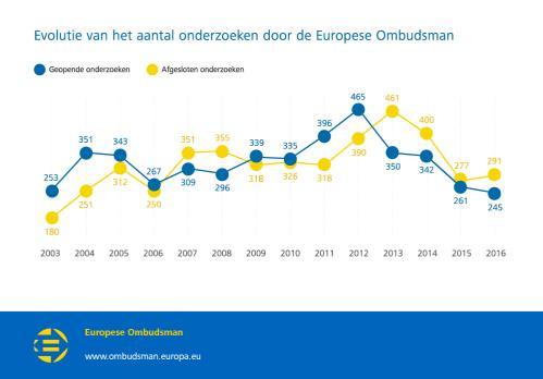 Evolutie van het aantal onderzoeken door de Europese Ombudsman