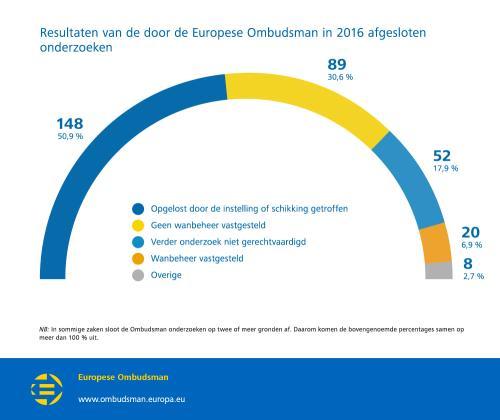 Resultaten van de door de Europese Ombudsman in 2016 afgesloten onderzoeken
