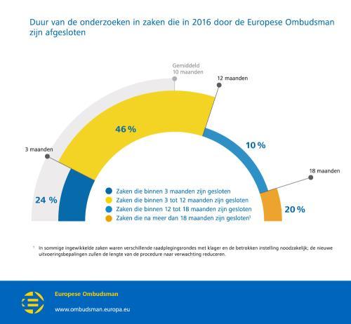 Duur van de onderzoeken in zaken die in 2016 door de Europese Ombudsman zijn afgesloten