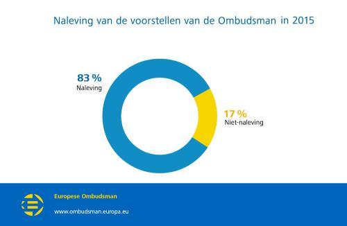 Naleving van de voorstellen van de Ombudsman in 2015