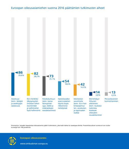 Euroopan oikeusasiamiehen vuonna 2016 päättämien tutkimusten aiheet