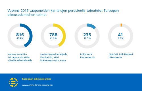 Vuonna 2016 saapuneiden kantelujen perusteella toteutetut Euroopan oikeusasiamiehen toimet