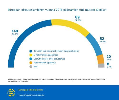 Euroopan oikeusasiamiehen vuonna 2016 päättämien tutkimusten tulokset