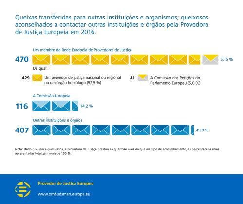 Queixas transferidas para outras instituições e organismos; queixosos aconselhados a contactar outras instituições e órgãos pela Provedora de Justiça Europeia em 2016