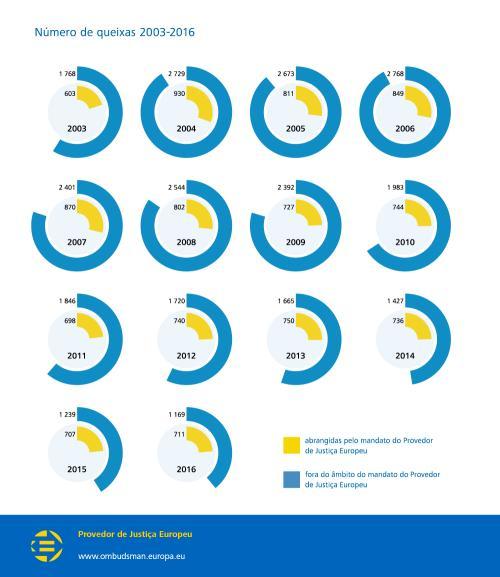 Número de queixas 2003-2016