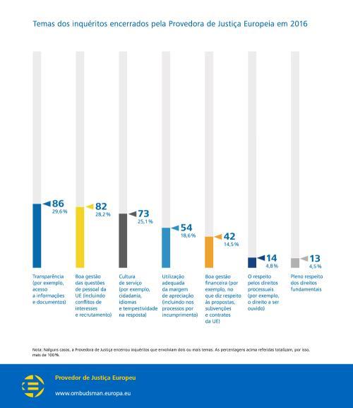 Temas dos inquéritos encerrados pela Provedora de Justiça Europeia em 2016