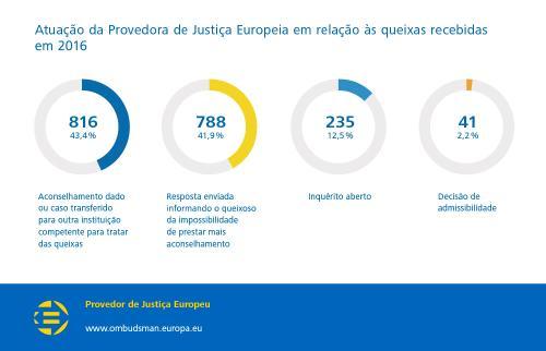 Atuação da Provedora de Justiça Europeia em relação às queixas recebidas em 2016