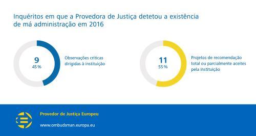 Inquéritos em que a Provedora de Justiça detetou a existência de má administração em 2016