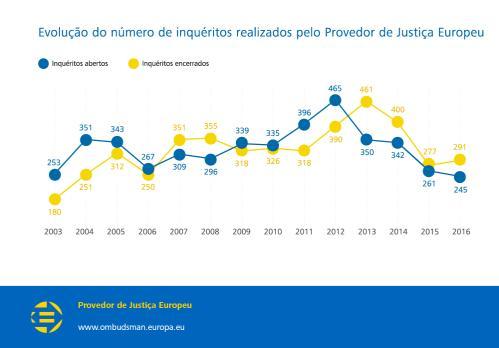 Evolução do número de inquéritos realizados pelo Provedor de Justiça Europeu