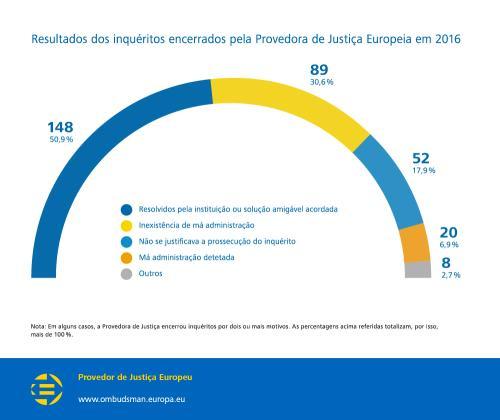 Resultados dos inquéritos encerrados pela Provedora de Justiça Europeia em 2016