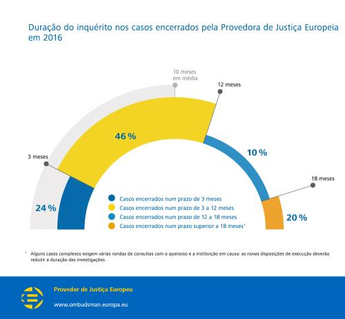 Duração do inquérito nos casos encerrados pela Provedora de Justiça Europeia em 2016