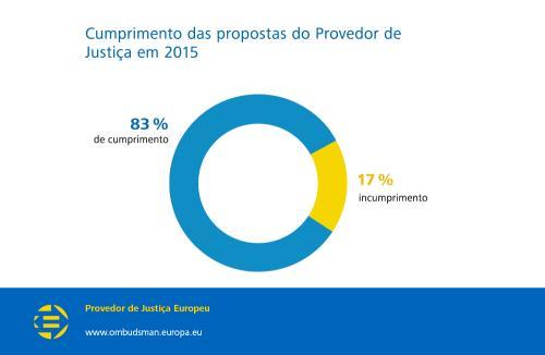 Cumprimento das propostas do Provedor de Justiça em 2015