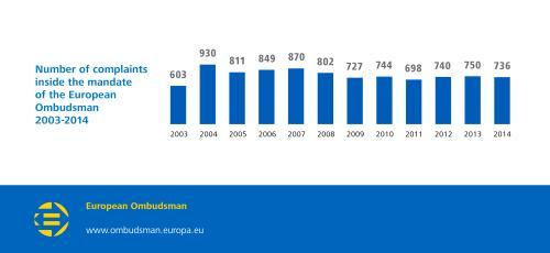 Number of complaints inside the mandate of the European Ombudsman 2003-2014:  2003: 603;  2004: 930;  2005: 811;  2006: 849;  2007: 870;  2008: 802;  2009: 727;  2010: 744;  2011: 698;  2012: 740;  2013: 750;  2014: 736.