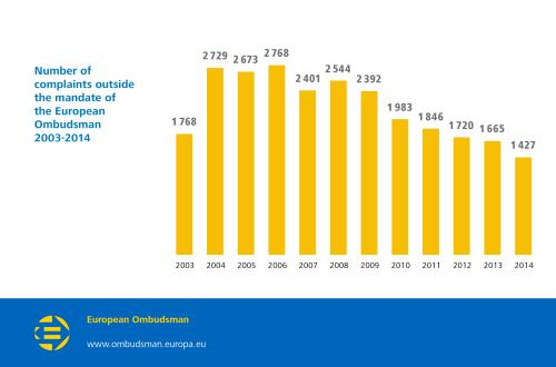 Number of complaints outside the mandate of the European Ombudsman 2003-2014:  2003: 1768;  2004: 2729;  2005: 2673;  2006: 2768;  2007: 2401;  2008: 2544;  2009: 2392;  2010: 1983;  2011: 1846;  2012: 1720;  2013: 1665;  2014: 1427.