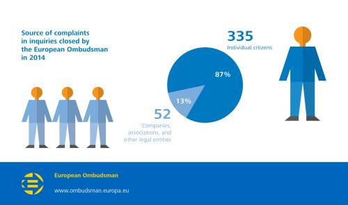 Source of complaints in inquiries closed by the European Ombudsman in 2014;  Companies, associations, and other legal entities: 52 (13%);  Individual citizens: 335 (87%).