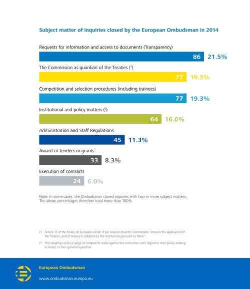Subject matter of inquiries closed by the European Ombudsman in 2014;  Requests for information and access to documents (Transparency): 86 (21.5%);  The Commission as guardian of the Treaties: 77 (19.3%);  Competition and selection procedures (including trainees): 77 (19.3%);  Institutional and policy matters: 64 (16.0%);  Administration and Staff Regulations: 45 (11.3%);  Award of tenders or grants: 33 (8.3%);  Execution of contracts: 24 (6.0%).