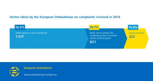 Action taken by the European Ombudsman on complaints received in 2014;  Advice given or case transferred: 1217 (56.3%);  Reply sent to inform the complainant that no further advice could be given 621 (28.7%);  Inquiry opened 325 (15.0%).