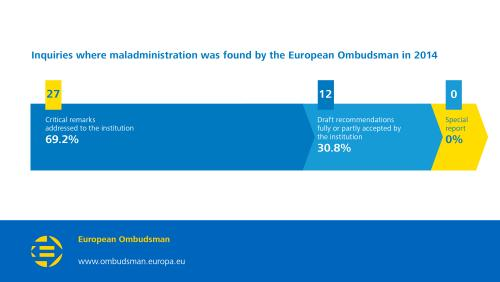Inquiries where maladministration was found by the European Ombudsman in 2014;  Critical remarks addressed to the institution: 27 (69.2%);  Draft recommendations fully or partly accepted by the institution: 12 (30.8%);  Special report: 0 (0%).