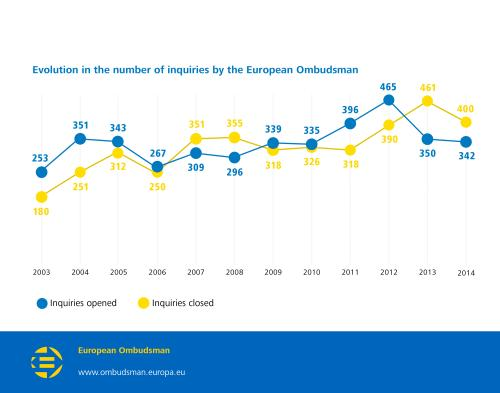 Evolution in the number of inquiries by the European Ombudsman:  2003 - Inquiries opened: 253, Inquiries closed: 180;  2004 - Inquiries opened: 351, Inquiries closed: 251;  2005 - Inquiries opened: 343, Inquiries closed: 312;  2006 - Inquiries opened: 267, Inquiries closed: 250;  2007 - Inquiries opened: 309, Inquiries closed: 351;  2008 - Inquiries opened: 296, Inquiries closed: 355;  2009 - Inquiries opened: 339, Inquiries closed: 318;  2010 - Inquiries opened: 335, Inquiries closed: 326;  2011 - Inquiries opened: 396, Inquiries closed: 318;  2012 - Inquiries opened: 465, Inquiries closed: 390;  2013 - Inquiries opened: 350, Inquiries closed: 461;  2014 - Inquiries opened: 342, Inquiries closed: 400.
