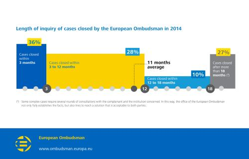 Length of inquiry of cases closed by the European Ombudsman in 2014:  Cases closed within 3 months: 36%;  Cases closed within 3 to 12 months: 28%;  Cases closed within 12 to 18 months: 10%;  Cases closed after more than 18 months: 27%;  11 months average.