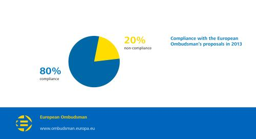 Compliance with the European Ombudsman's proposals in 2013;  80% compliance;  20% non-compliance.