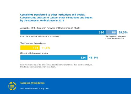 Complaints transferred to other institutions and bodies; Complainants advised to contact other institutions and bodies by the European Ombudsman in 2014;  A member of the European Network of Ombudsmen: 59.3%;  of which: A national or regional ombudsman or similar body: 636;  The European Parliament's Committee on Petitions: 86.
