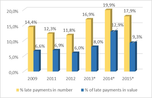 Percentage of late payments