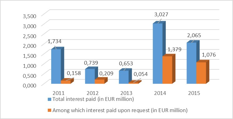 Default interest paid by the Commission (in EUR million)	 Decision OI/11/2015/EIS - Default interest paid by the Commission (in EUR million)