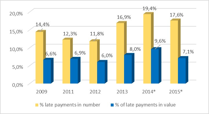 Percentage of late payments among all payments made by the Commission