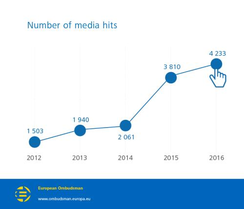 Number of media hits