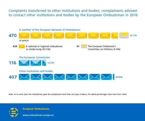 Complaints transferred to other institutions and bodies; complainants advised to contact other institutions and bodies by the European Ombudsman in 2016