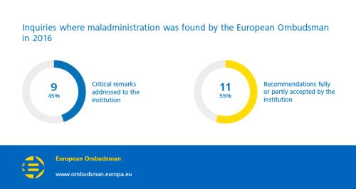 Inquiries where maladministration was found by the European Ombudsman in 2016