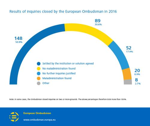 Results of inquiries closed by the European Ombudsman in 2016