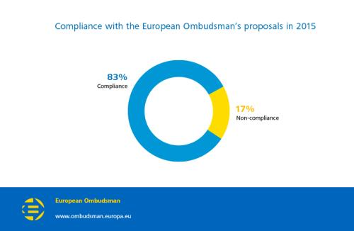 Compliance with the European Ombudsman's proposals in 2015
