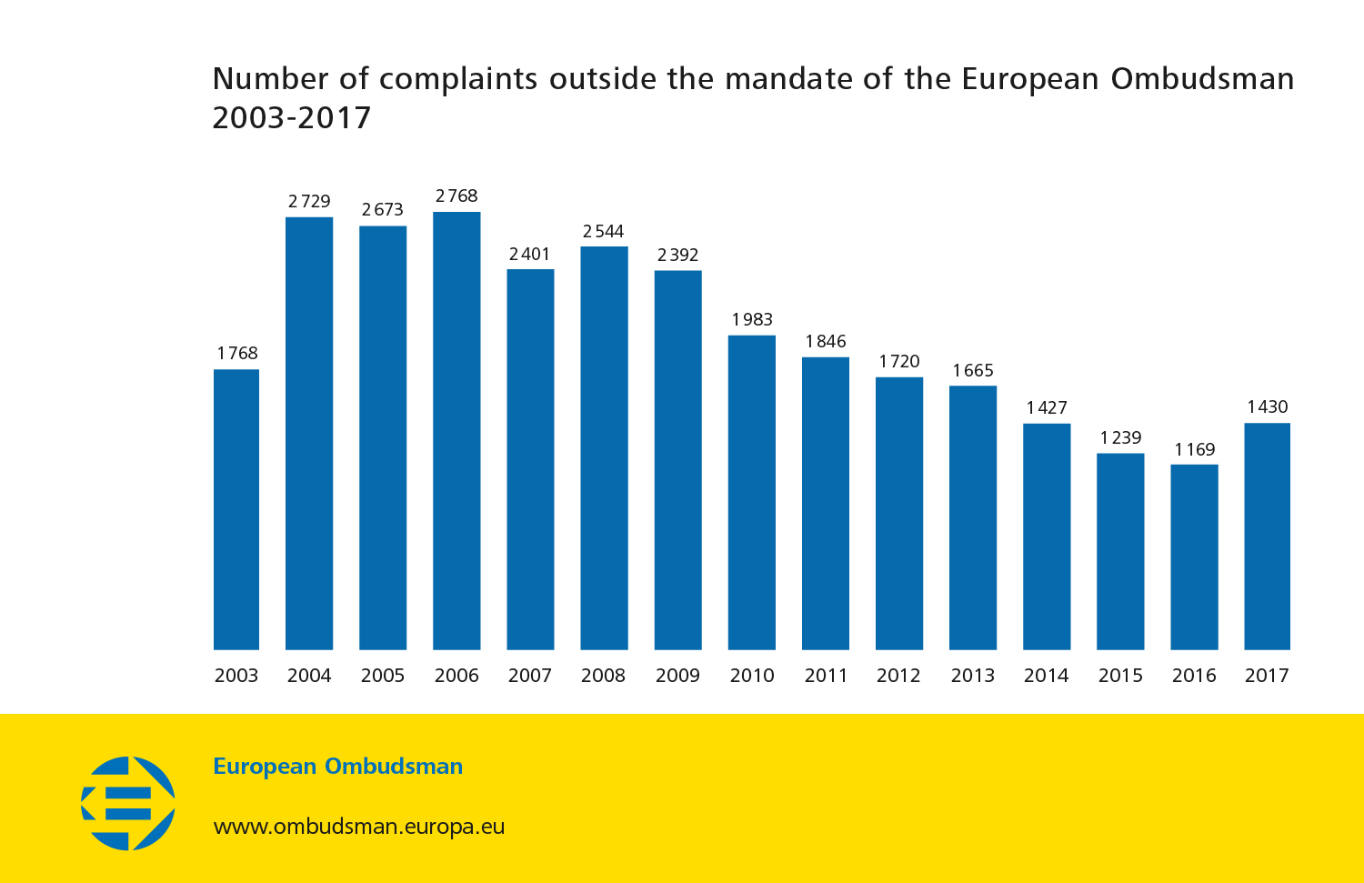 Number of complaints outside the mandate of the European Ombudsman 2003-2017