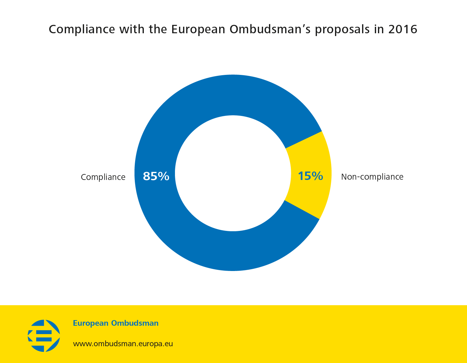 Compliance with the European Ombudsman's proposals in 2016
