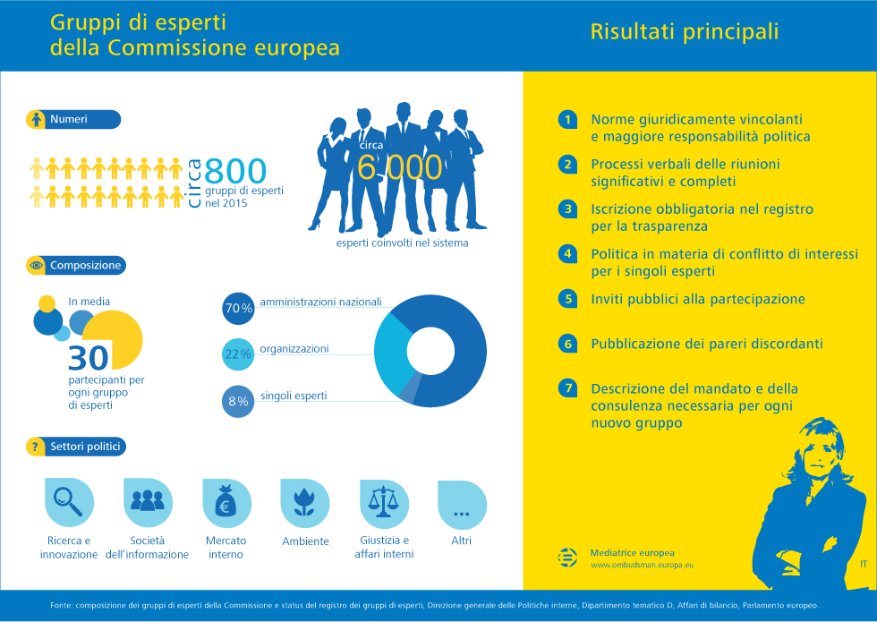 Gruppi di esperti della Commissione europea