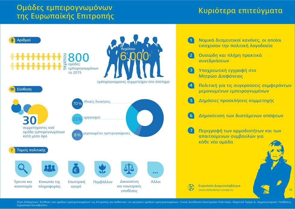 Ομάδες εμπειρογνωμόνων της Ευρωπαϊκής Επιτροπής