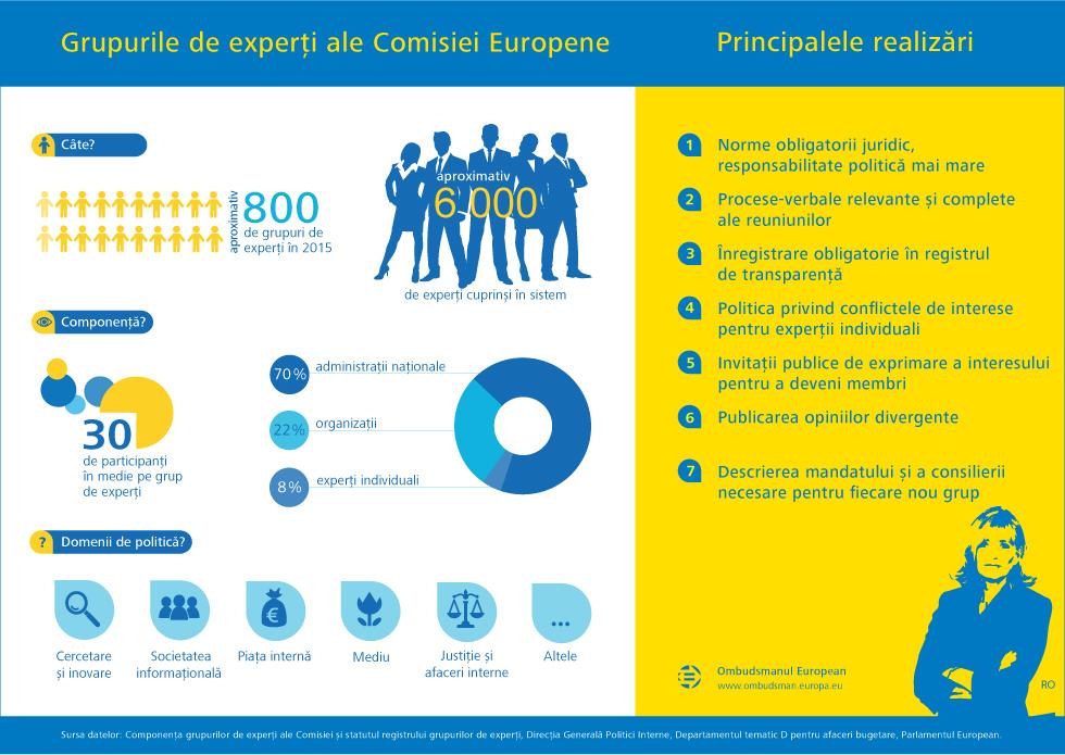 Grupurile de experți ale Comisiei Europene