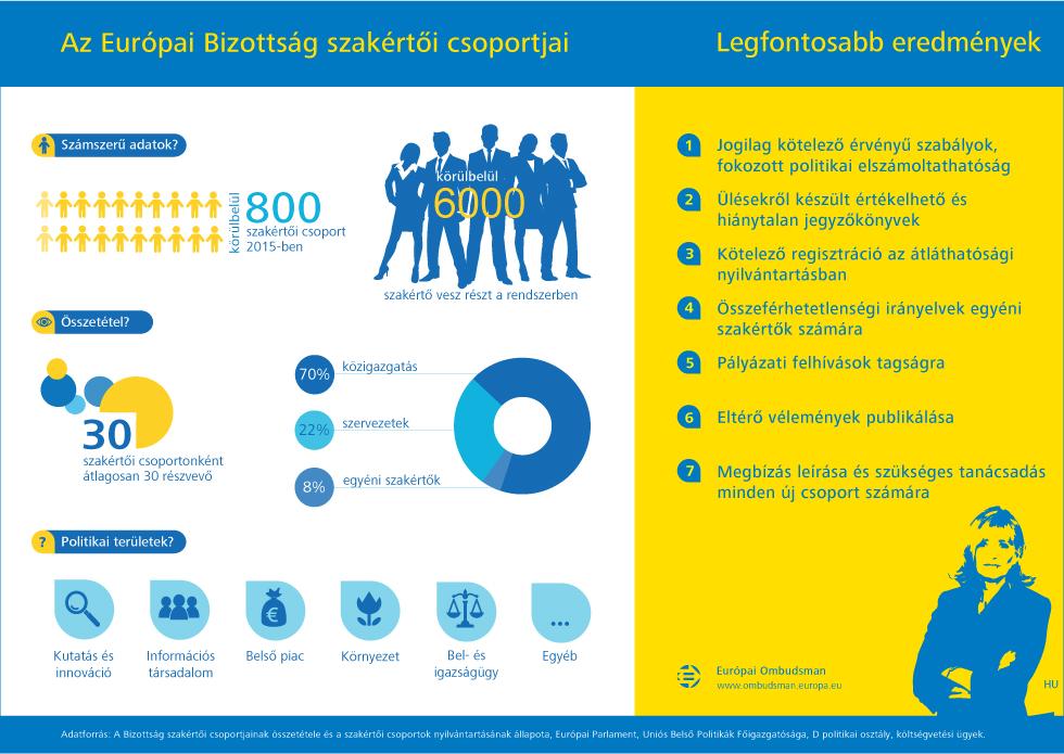 Az Európai Bizottság szakértoi csoportjai