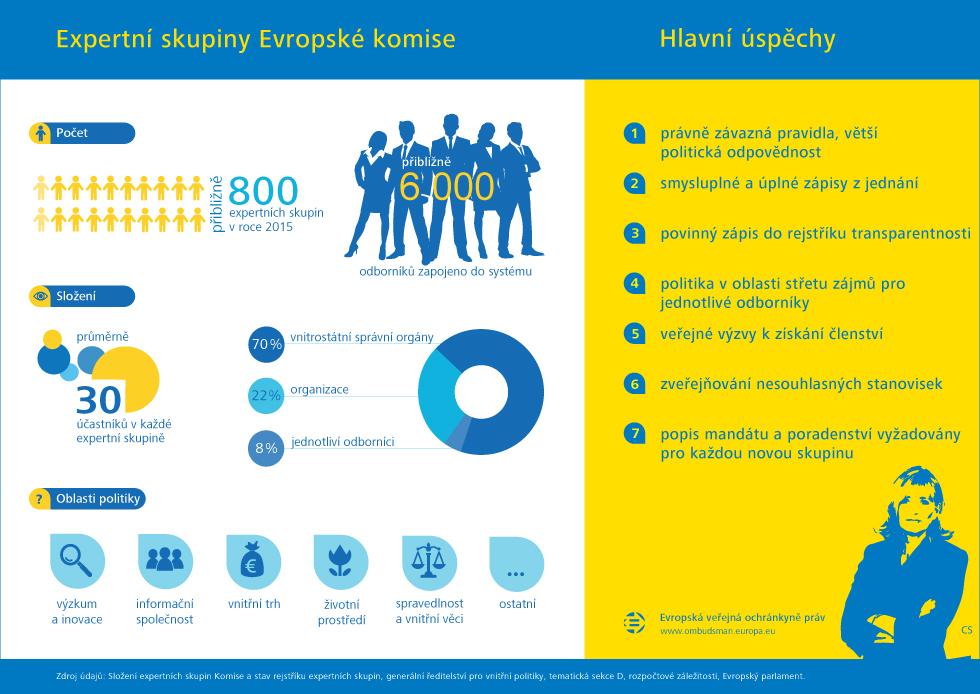 Expertní skupiny Evropské komise