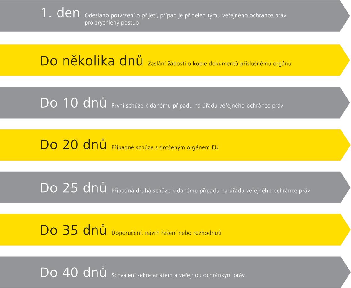 Stížnosti na přístup k dokumentům – cíle, pokud jde o harmonogram zrychleného postupu