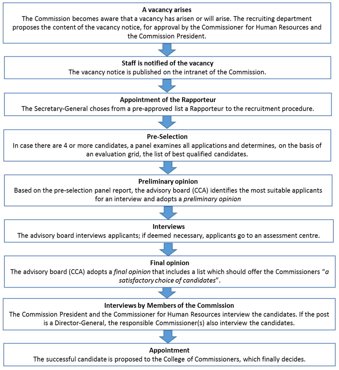 Vacancy Procedures for Senior Commission Officials