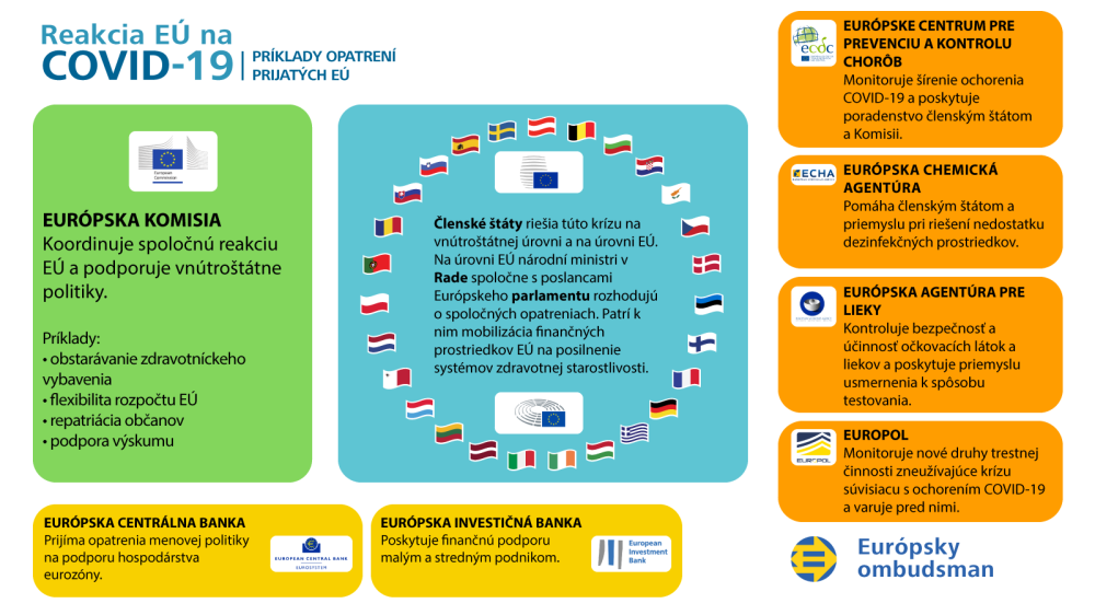 EU response to COVID-19 - infographic with EU institutions