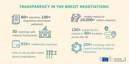 Graph Transparency Brexit