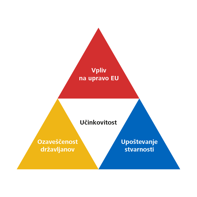 Strategy 2024 pillars