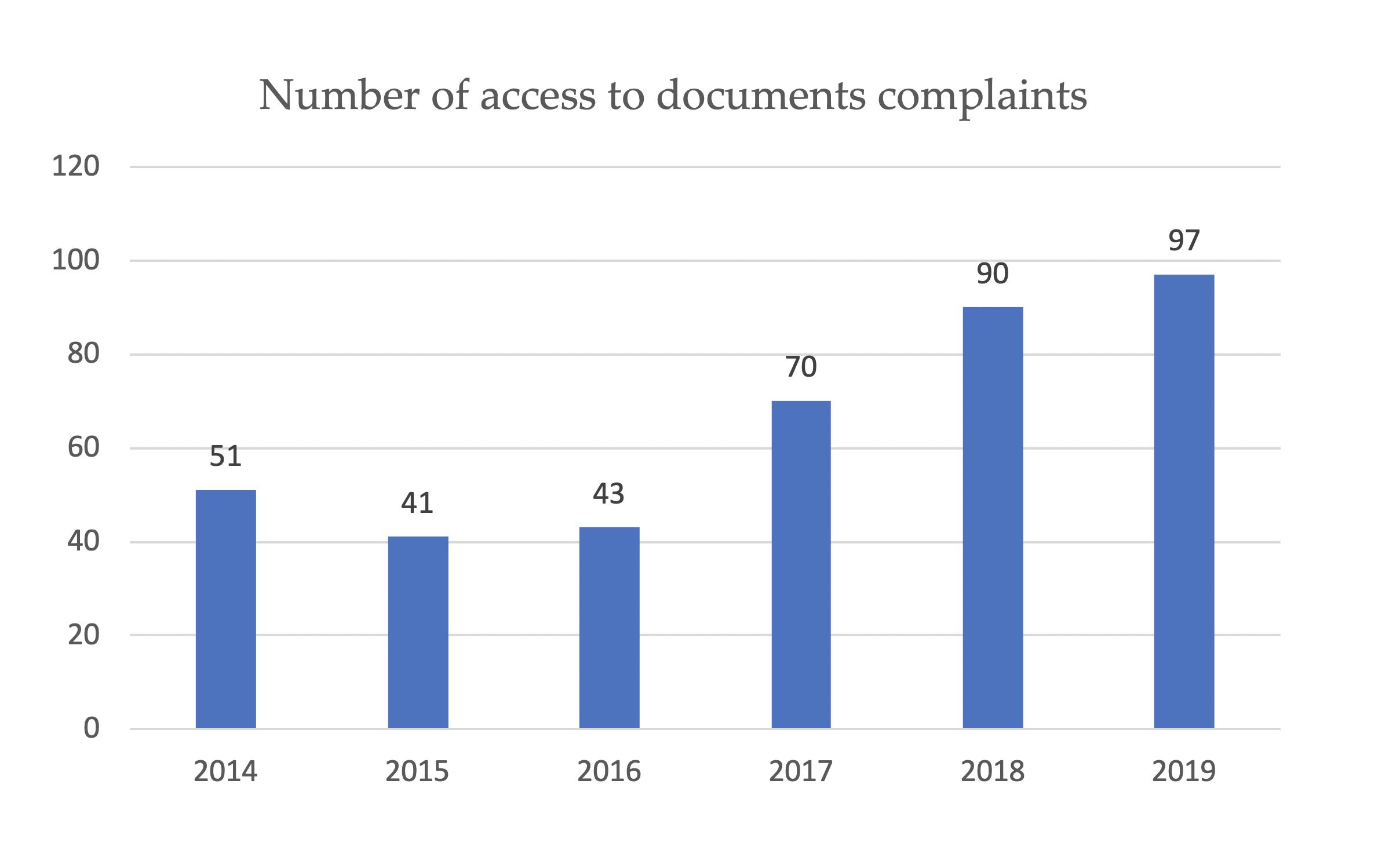 01. fast-track_number_complaints