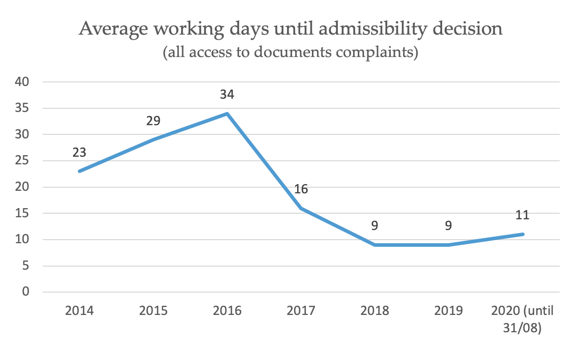 03. fast-track_working_days_admissibility
